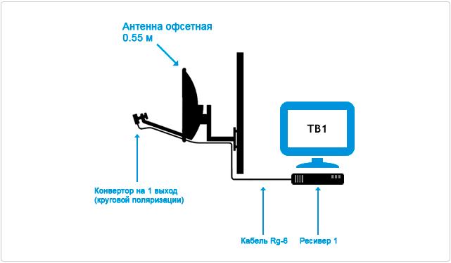 Схема подключения комплекта Триколор ТВ на 1 телевизор